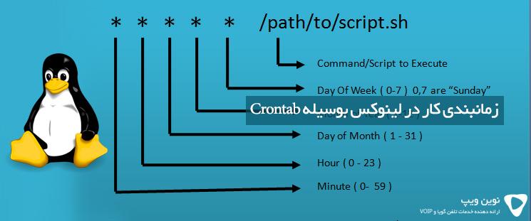 زمانبندی کار در لینوکس بوسیله Crontab