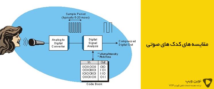 مقایسه کدک های صوتی (Audio codec)